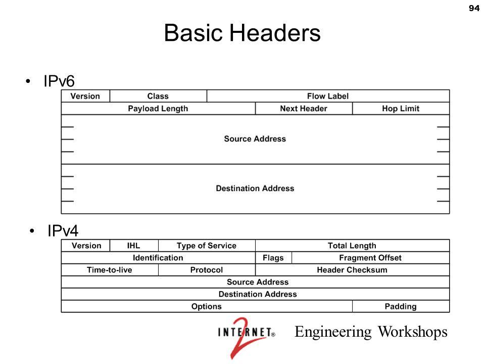 Basic Headers IPv6 IPv4 Remove GPN from headers 94