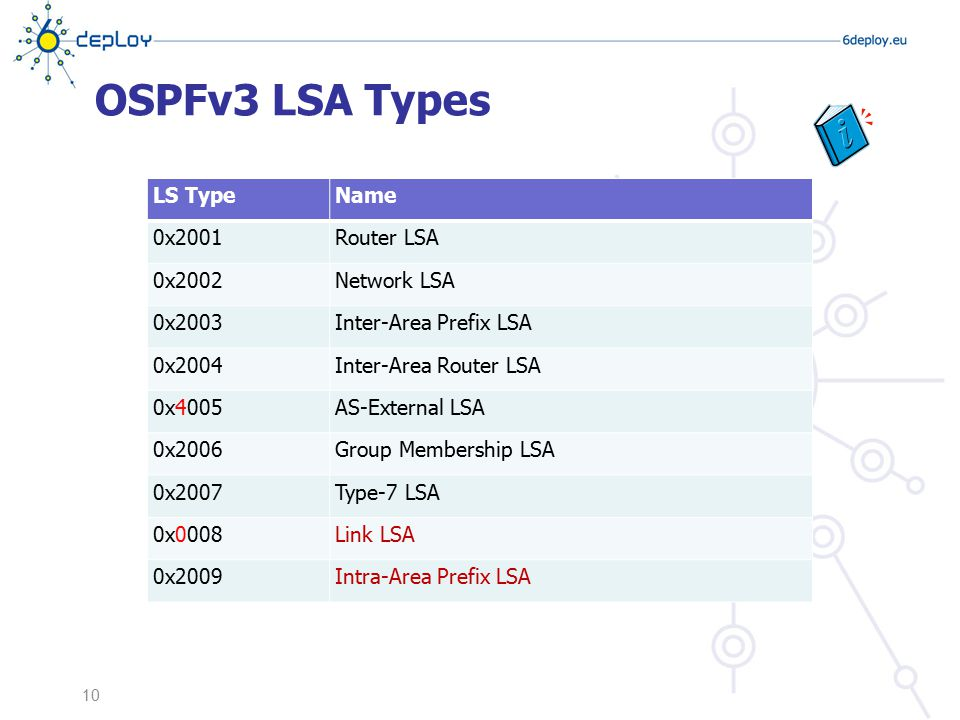 OSPFv3 LSA Types LS Type Name 0x2001 Router LSA 0x2002 Network LSA