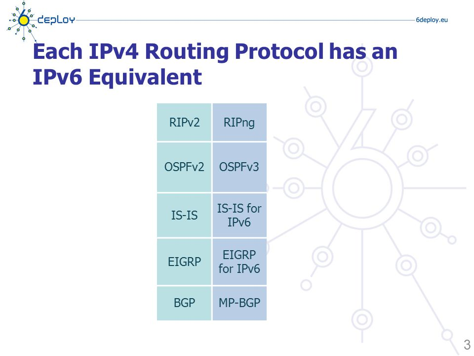 Each IPv4 Routing Protocol has an IPv6 Equivalent