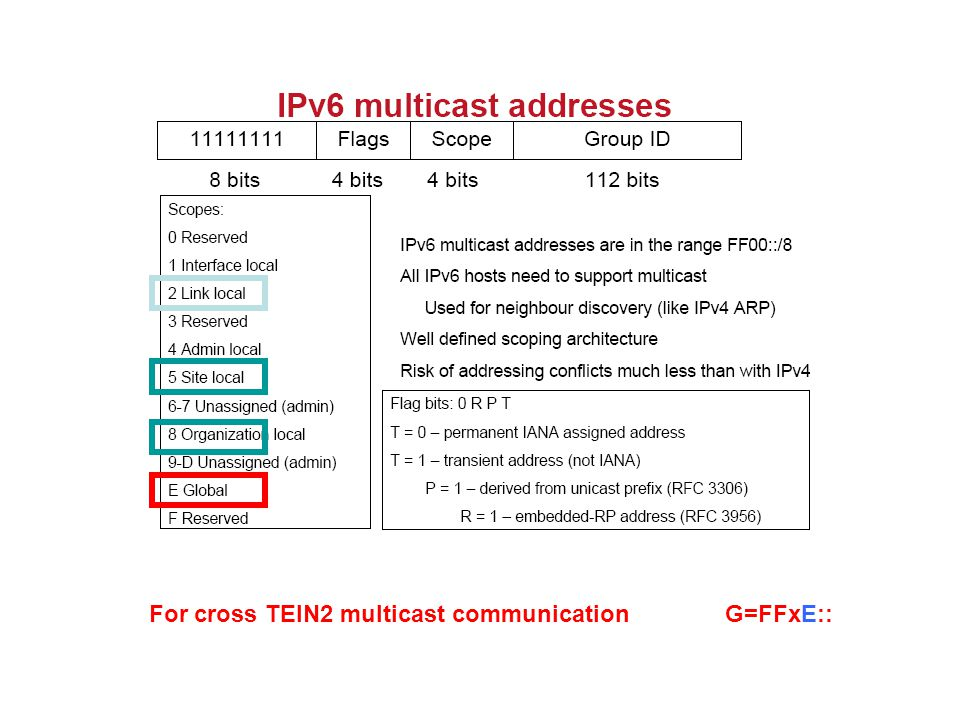 For cross TEIN2 multicast communication G=FFxE::