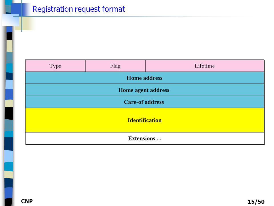 Registration request format