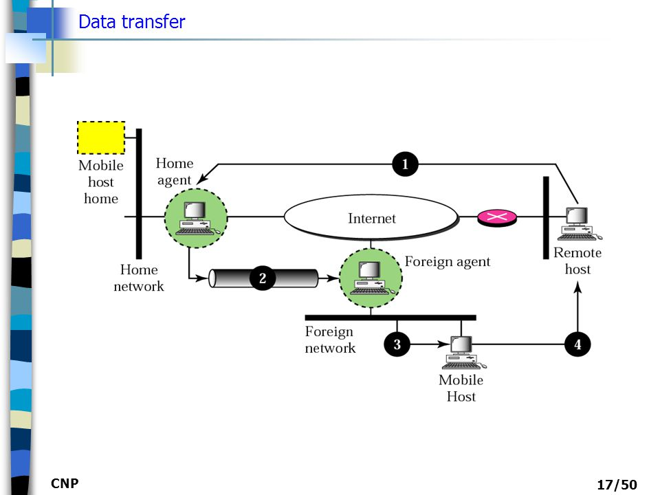 Data transfer CNP