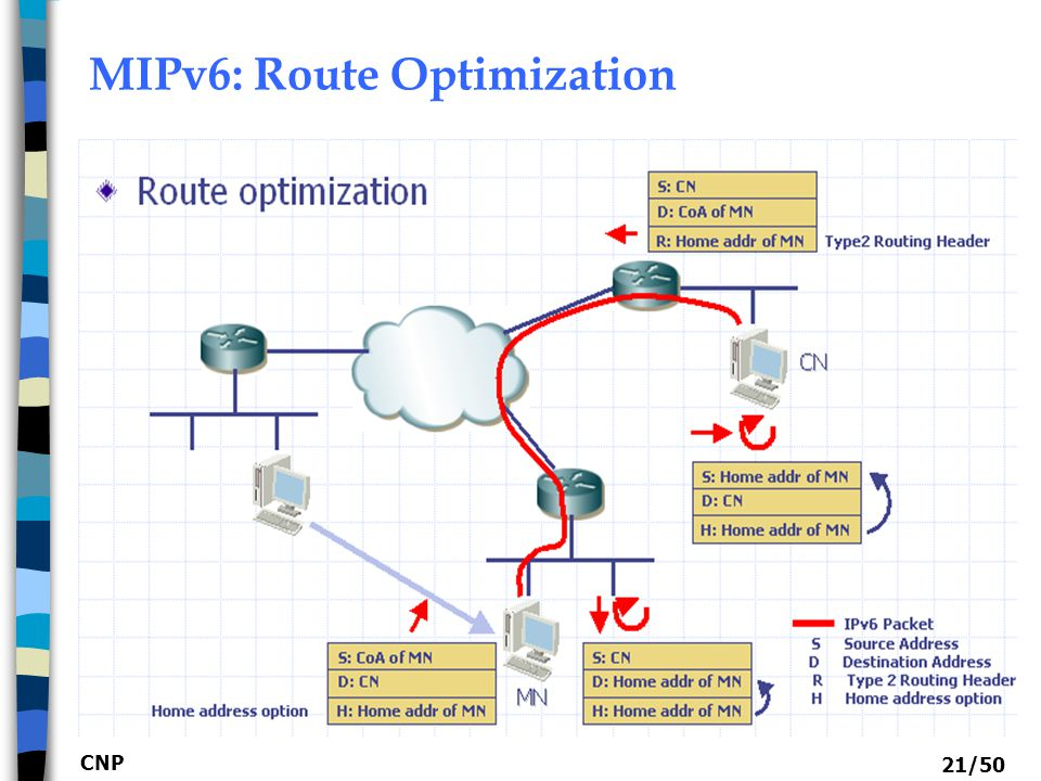 MIPv6: Route Optimization