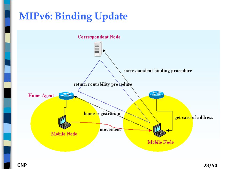 MIPv6: Binding Update CNP