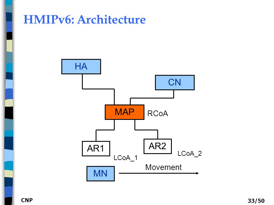 HMIPv6: Architecture HA CN MAP AR2 AR1 MN RCoA Movement LCoA_2 LCoA_1