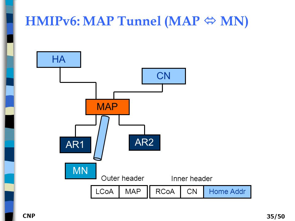 HMIPv6: MAP Tunnel (MAP  MN)