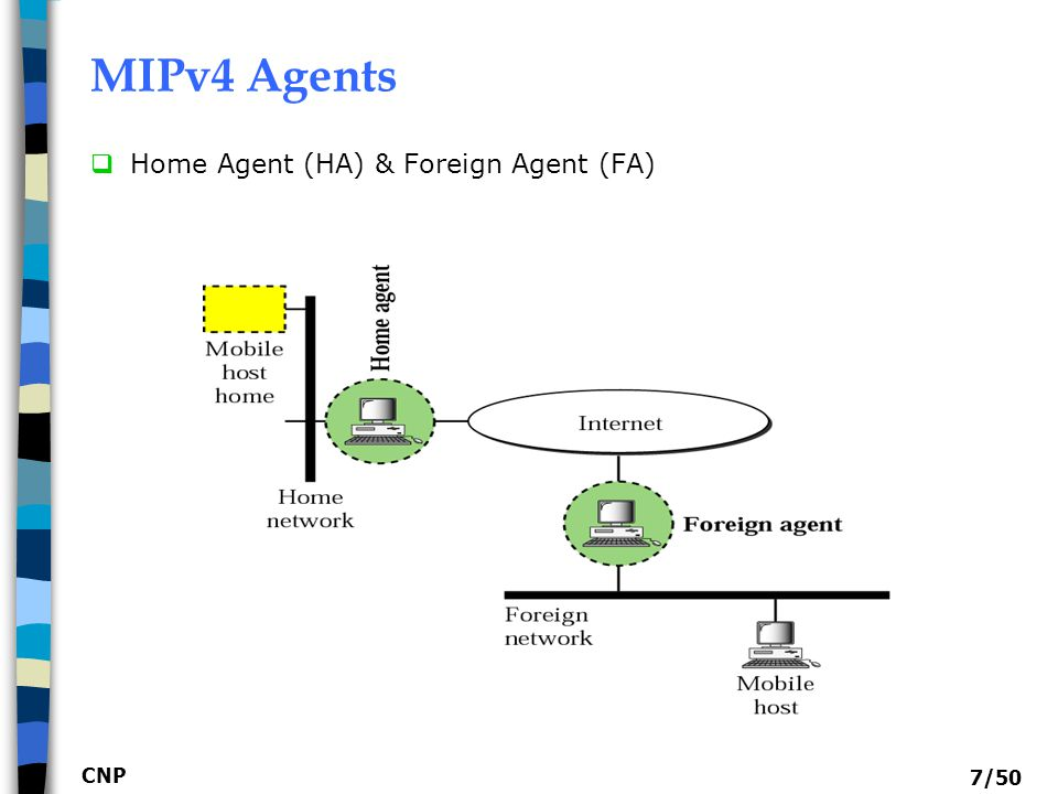 MIPv4 Agents Home Agent (HA) & Foreign Agent (FA) CNP