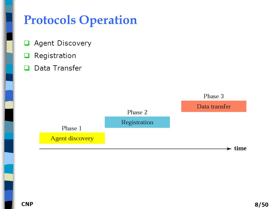 Protocols Operation Agent Discovery Registration Data Transfer CNP