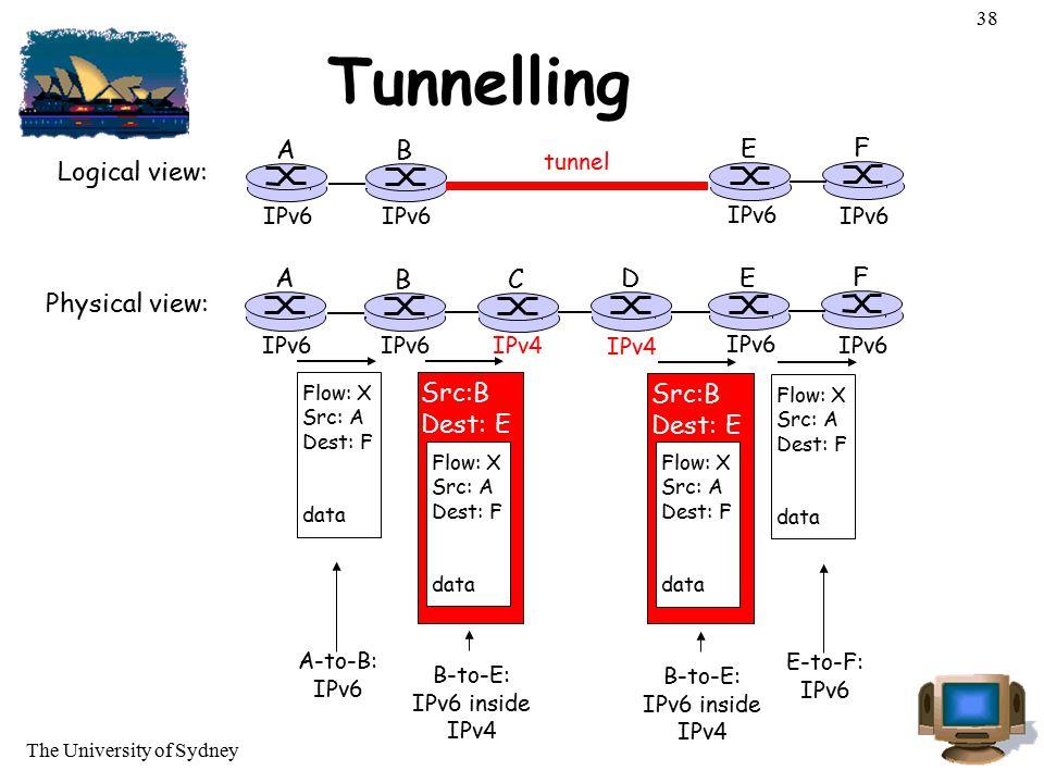 Tunnelling A B E F Logical view: A B C D E F Physical view: Src:B