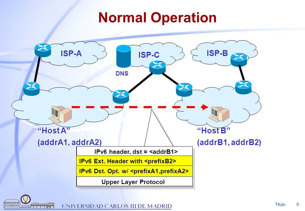 Normal Operation ISP-A ISP-B ISP-C Host A (addrA1, addrA2) Host B