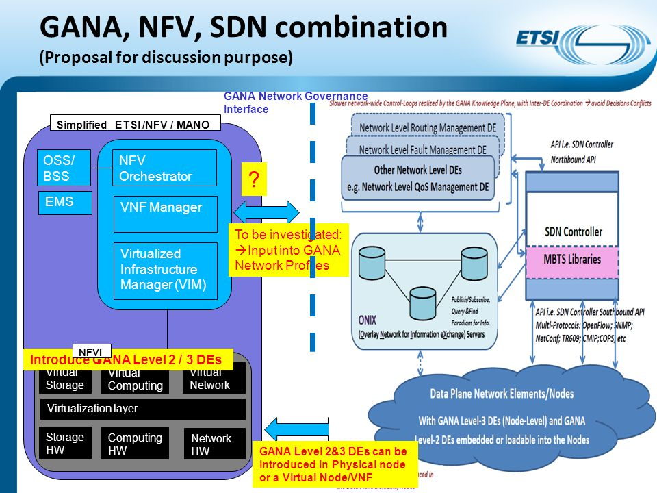 GANA, NFV, SDN combination (Proposal for discussion purpose)