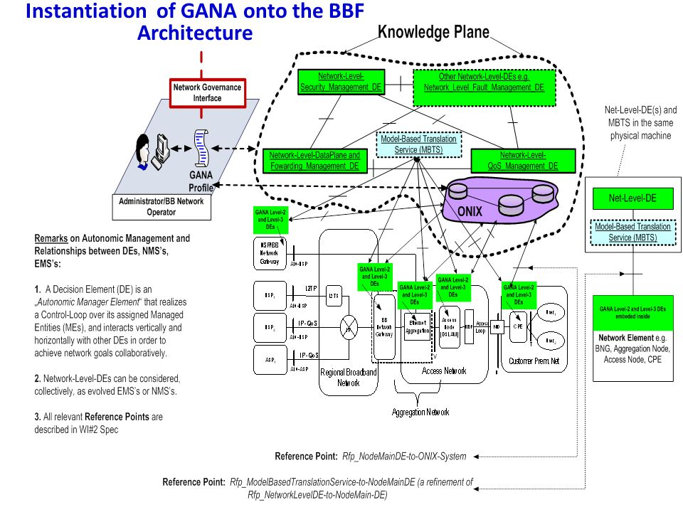 Instantiation of GANA onto the BBF Architecture