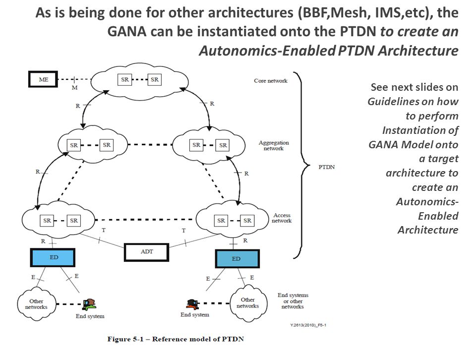 As is being done for other architectures (BBF,Mesh, IMS,etc), the GANA can be instantiated onto the PTDN to create an Autonomics-Enabled PTDN Architecture