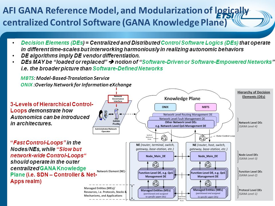 AFI GANA Reference Model, and Modularization of logically centralized Control Software (GANA Knowledge Plane)
