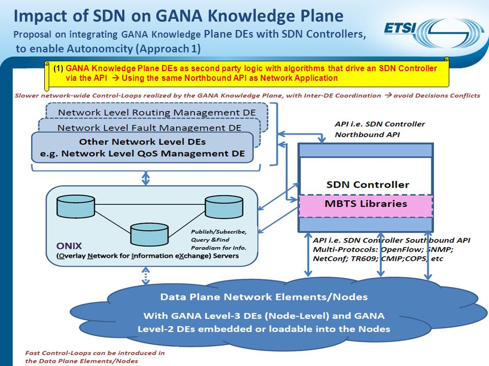 Impact of SDN on GANA Knowledge Plane Proposal on integrating GANA Knowledge Plane DEs with SDN Controllers, to enable Autonomcity (Approach 1)