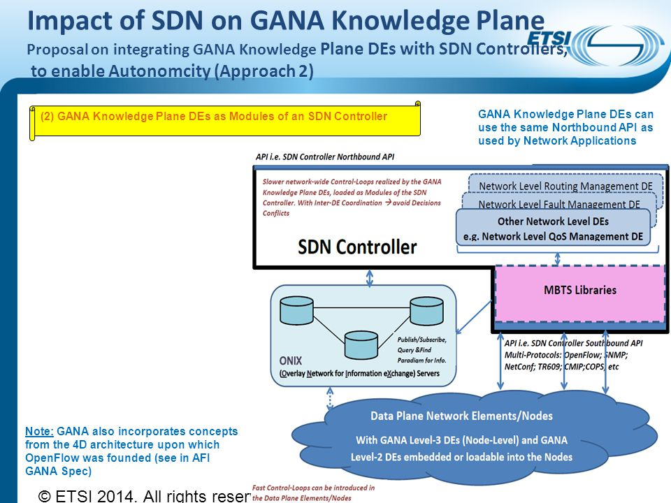 Impact of SDN on GANA Knowledge Plane Proposal on integrating GANA Knowledge Plane DEs with SDN Controllers, to enable Autonomcity (Approach 2)
