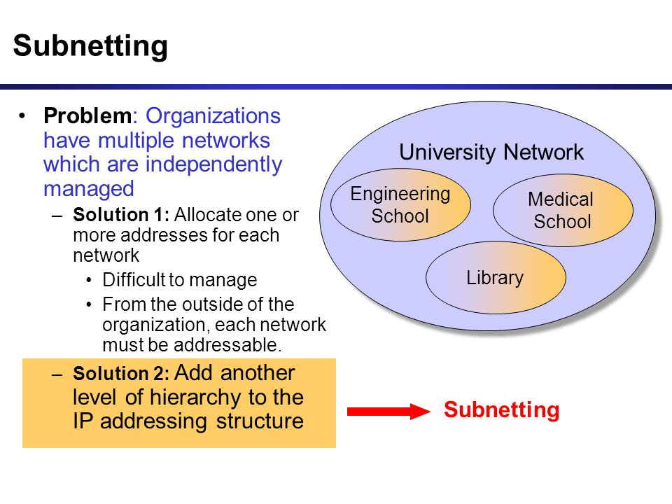 Subnetting Problem: Organizations have multiple networks which are independently managed.
