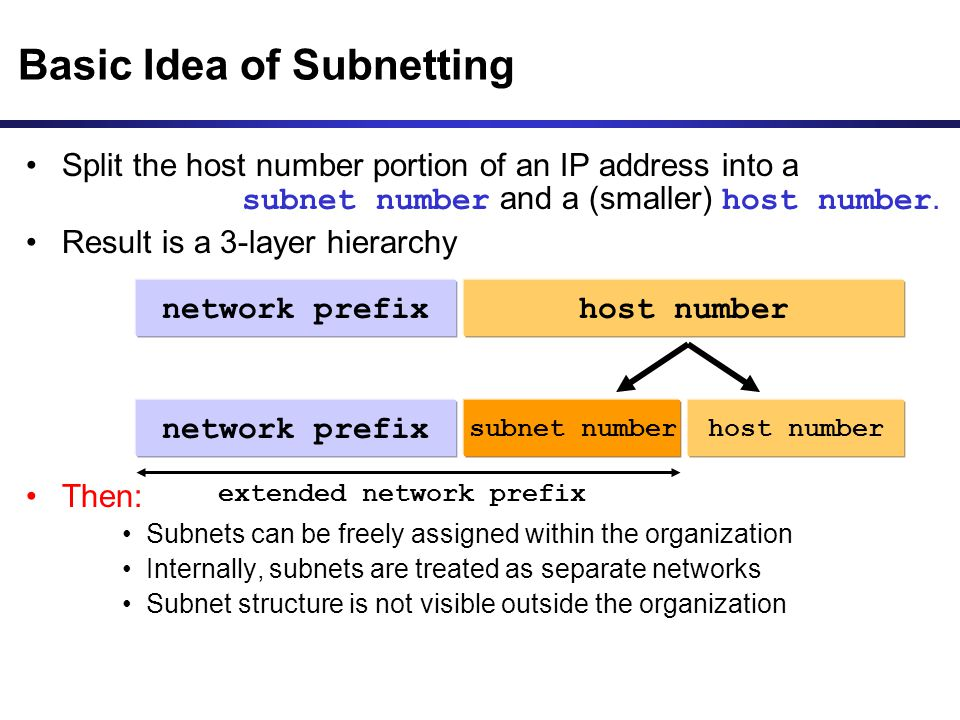 Basic Idea of Subnetting