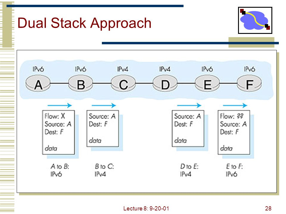 Dual Stack Approach Lecture 8: 9-20-01