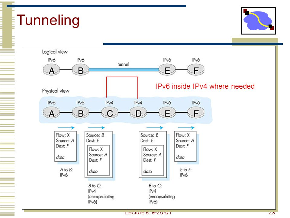 Tunneling IPv6 inside IPv4 where needed Lecture 8: 9-20-01