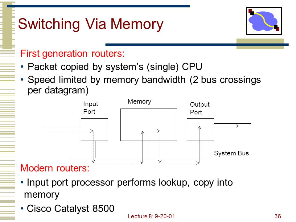 Switching Via Memory First generation routers: