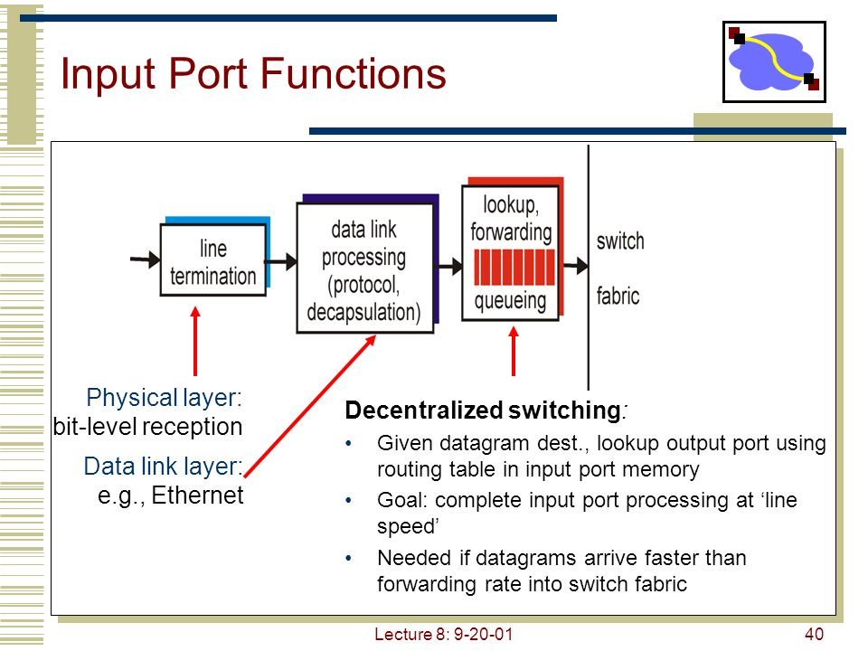 Input Port Functions Physical layer: bit-level reception
