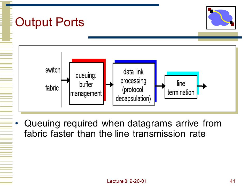 Output Ports Queuing required when datagrams arrive from fabric faster than the line transmission rate.