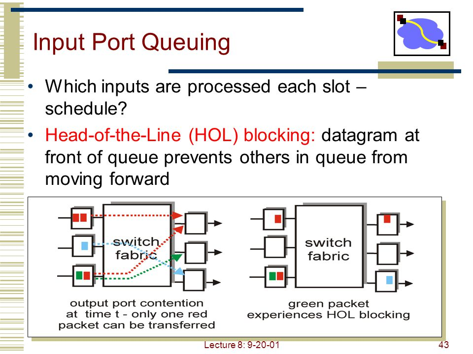 Input Port Queuing Which inputs are processed each slot – schedule
