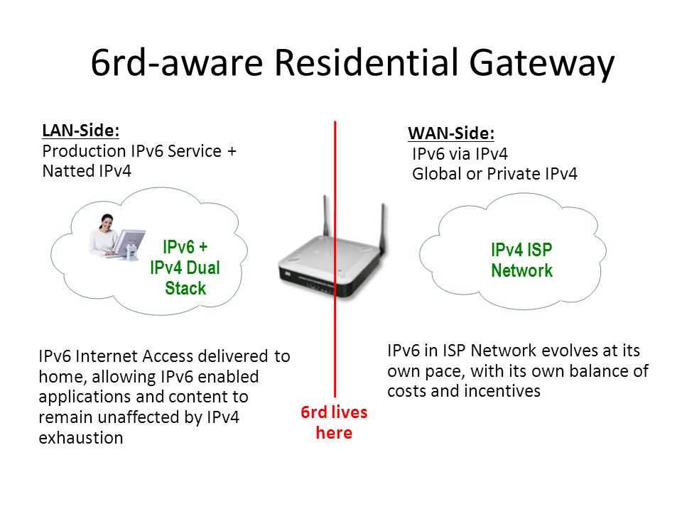 6rd-aware Residential Gateway