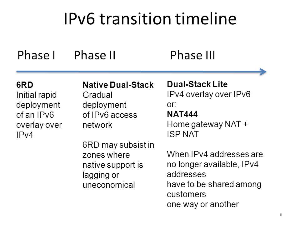 IPv6 transition timeline