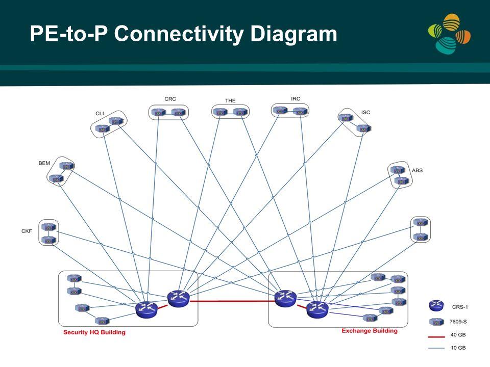 PE-to-P Connectivity Diagram