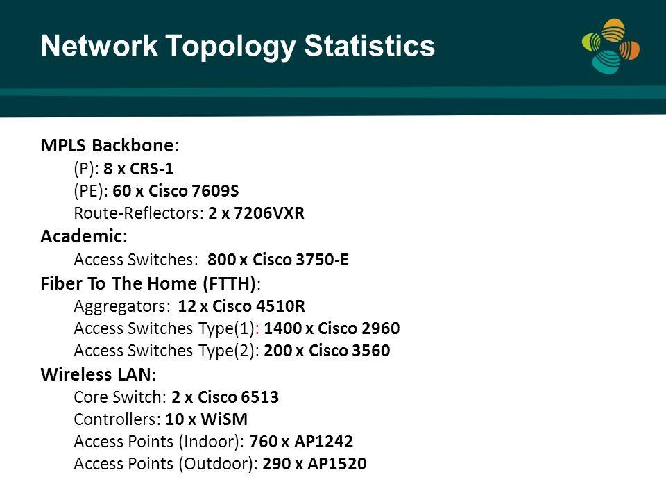 Network Topology Statistics