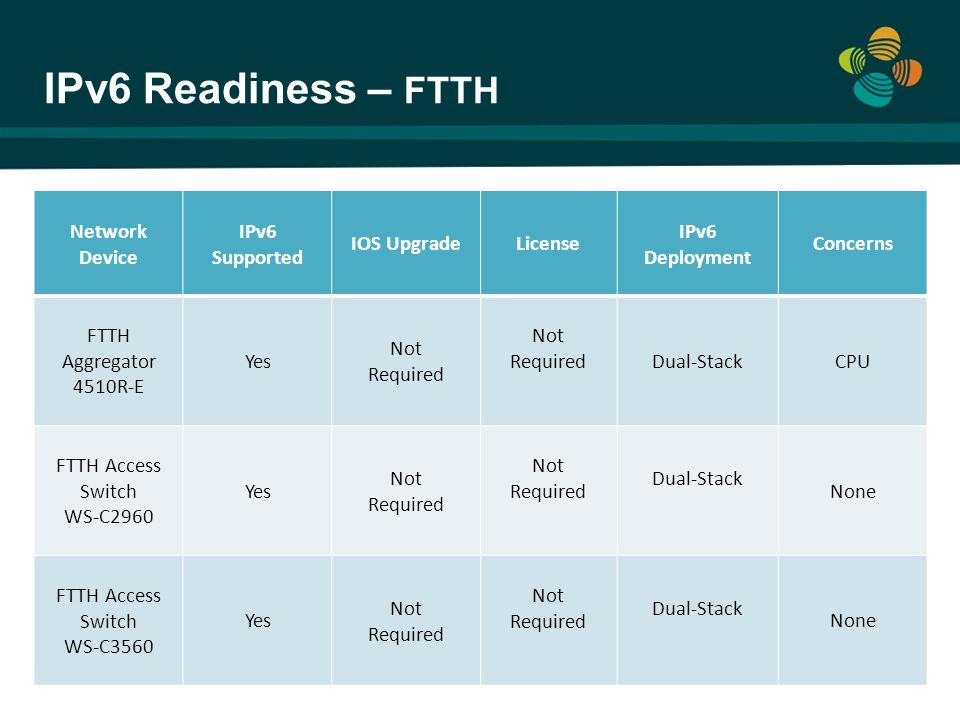 IPv6 Readiness – FTTH Network Device IPv6 Supported IOS Upgrade