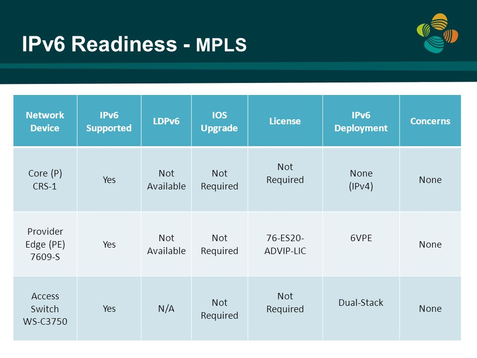 IPv6 Readiness - MPLS Network Device IPv6 Supported LDPv6 IOS Upgrade