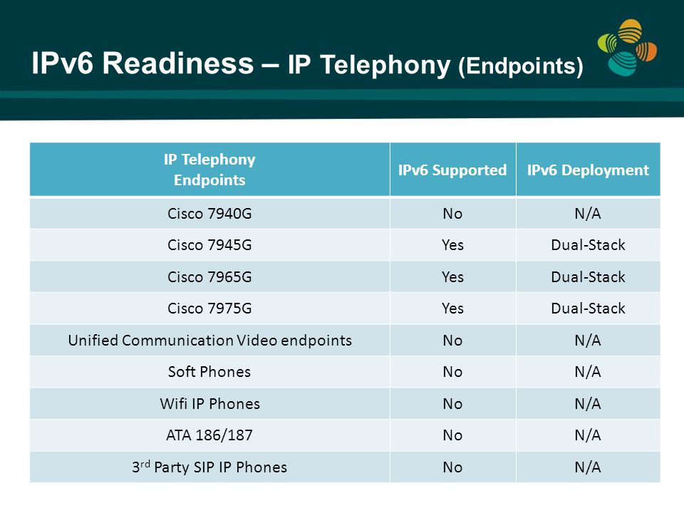IPv6 Readiness – IP Telephony (Endpoints)