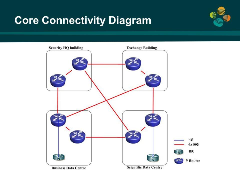 Core Connectivity Diagram