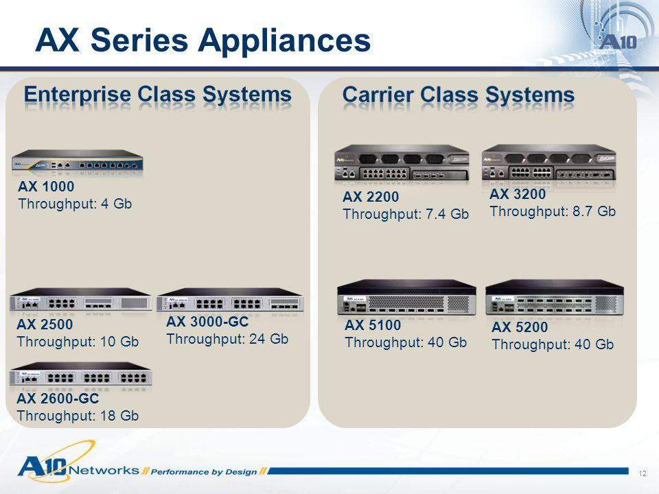 AX Series Appliances AX 1000 Throughput: 4 Gb