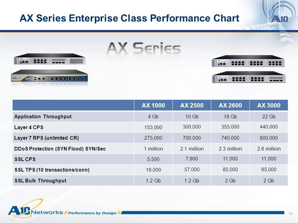 AX Series Enterprise Class Performance Chart