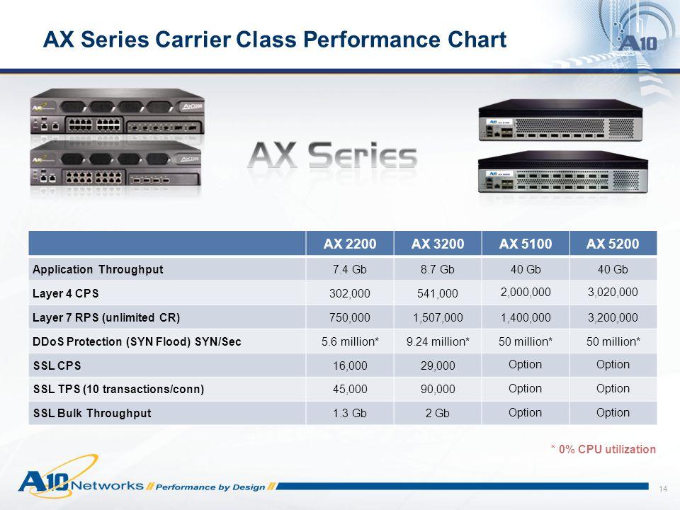 AX Series Carrier Class Performance Chart