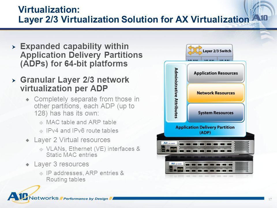 Virtualization: Layer 2/3 Virtualization Solution for AX Virtualization