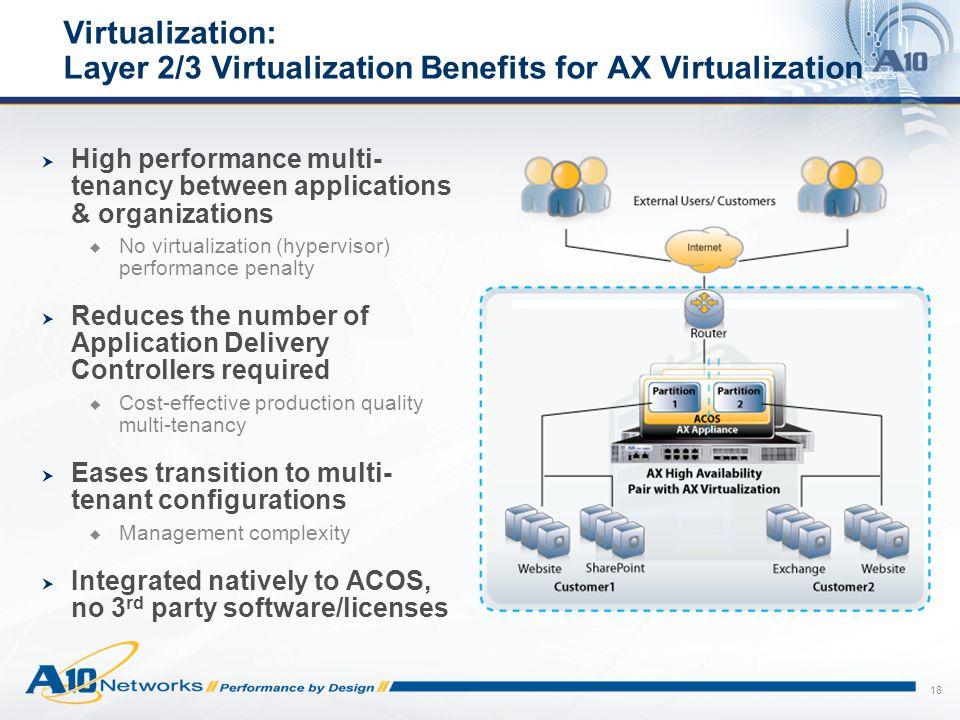 Virtualization: Layer 2/3 Virtualization Benefits for AX Virtualization