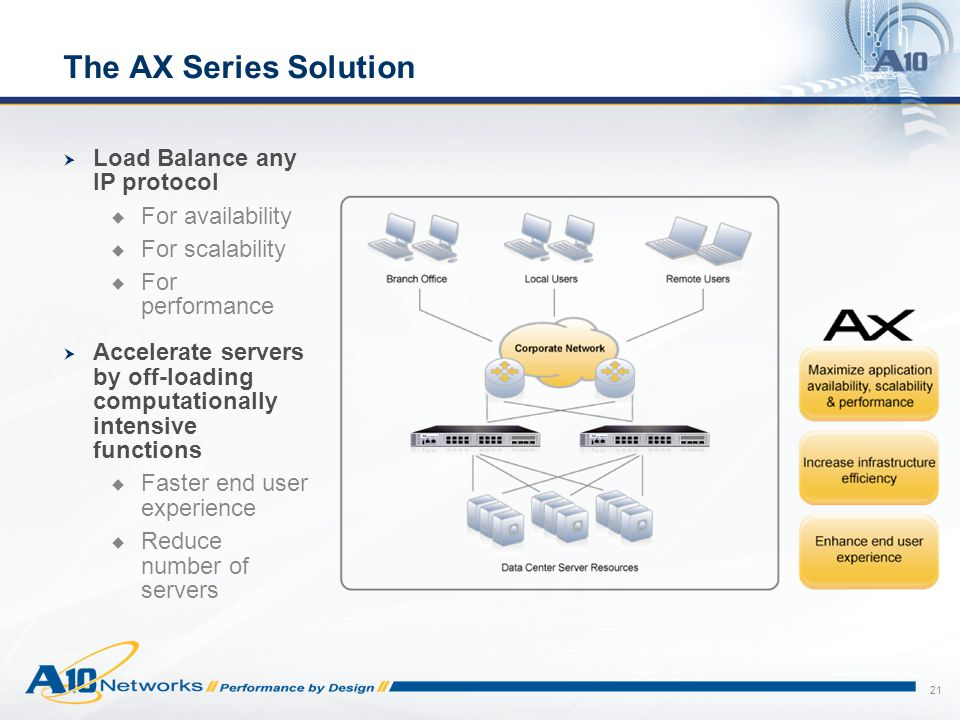 The AX Series Solution Load Balance any IP protocol For availability