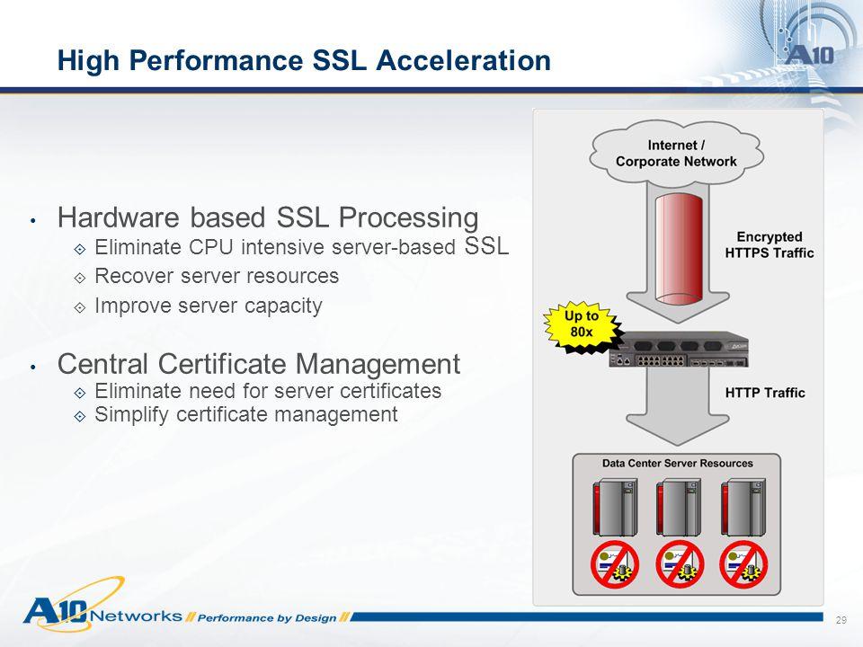 High Performance SSL Acceleration