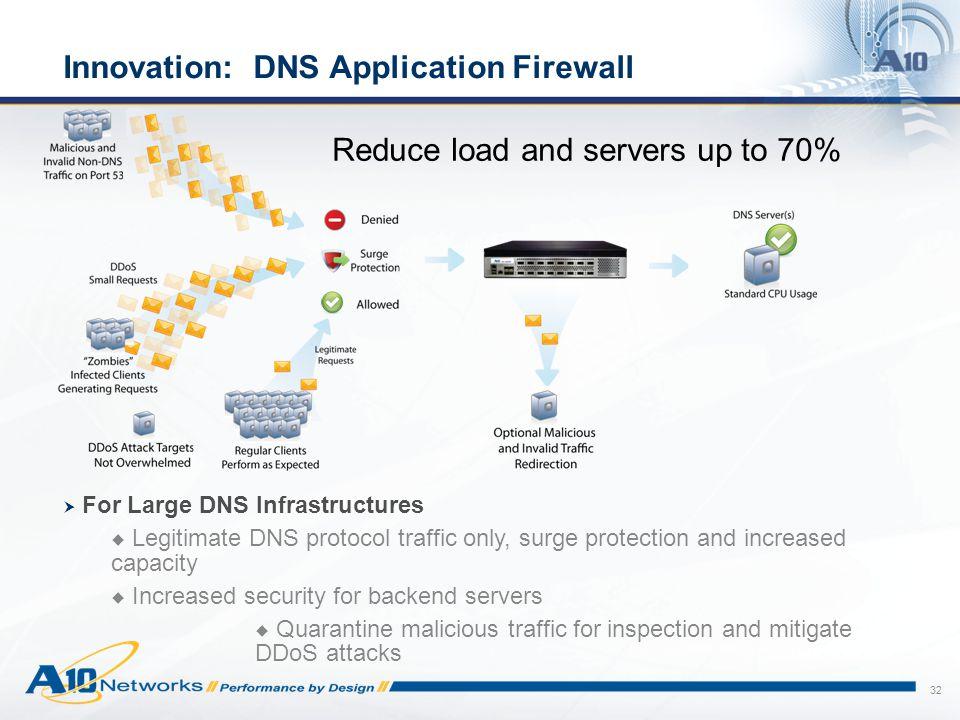 Innovation: DNS Application Firewall