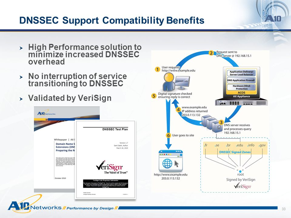 DNSSEC Support Compatibility Benefits