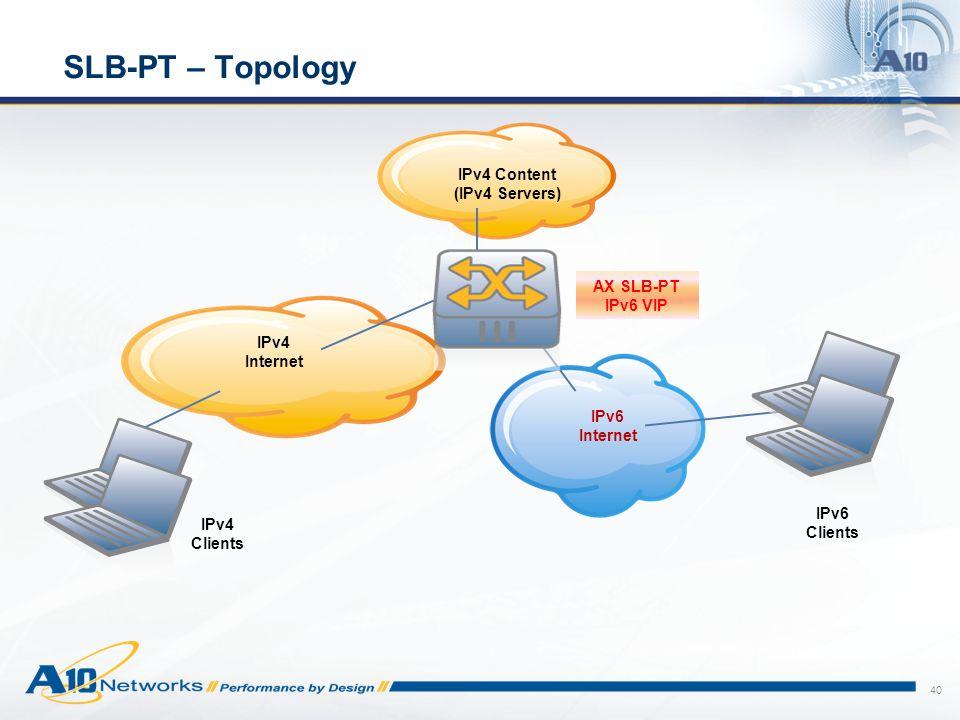SLB-PT – Topology IPv4 Content (IPv4 Servers) AX SLB-PT IPv6 VIP