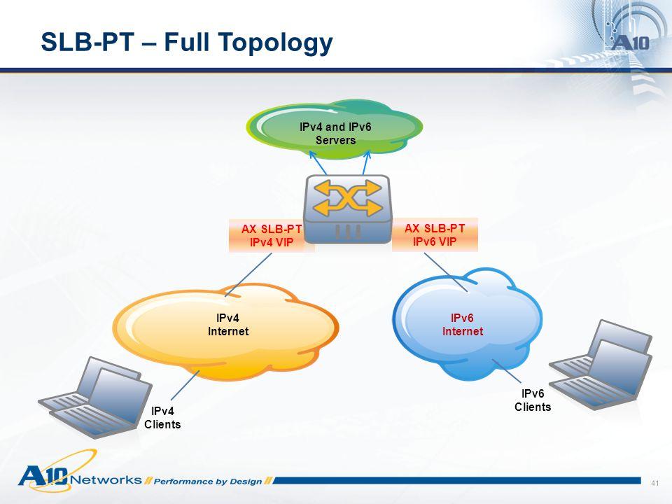 SLB-PT – Full Topology IPv4 and IPv6 Servers AX SLB-PT IPv4 VIP
