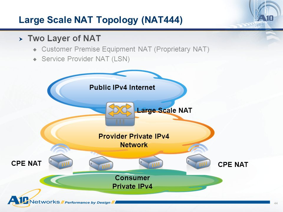 Large Scale NAT Topology (NAT444)