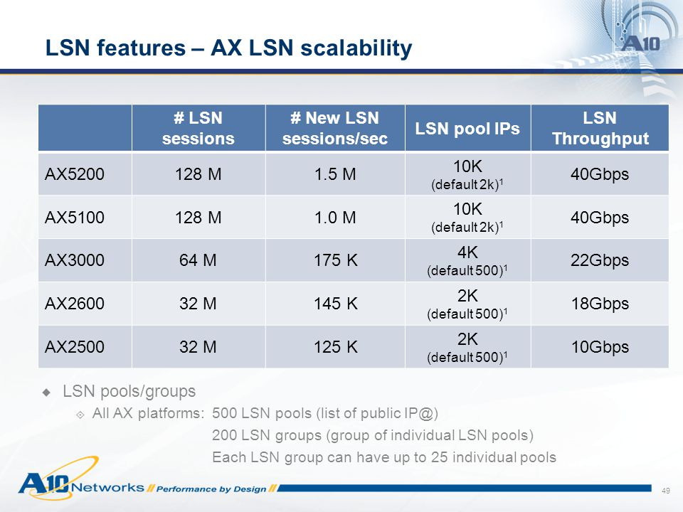 LSN features – AX LSN scalability