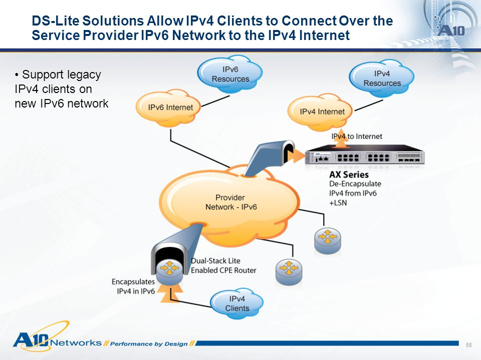 DS-Lite Solutions Allow IPv4 Clients to Connect Over the Service Provider IPv6 Network to the IPv4 Internet